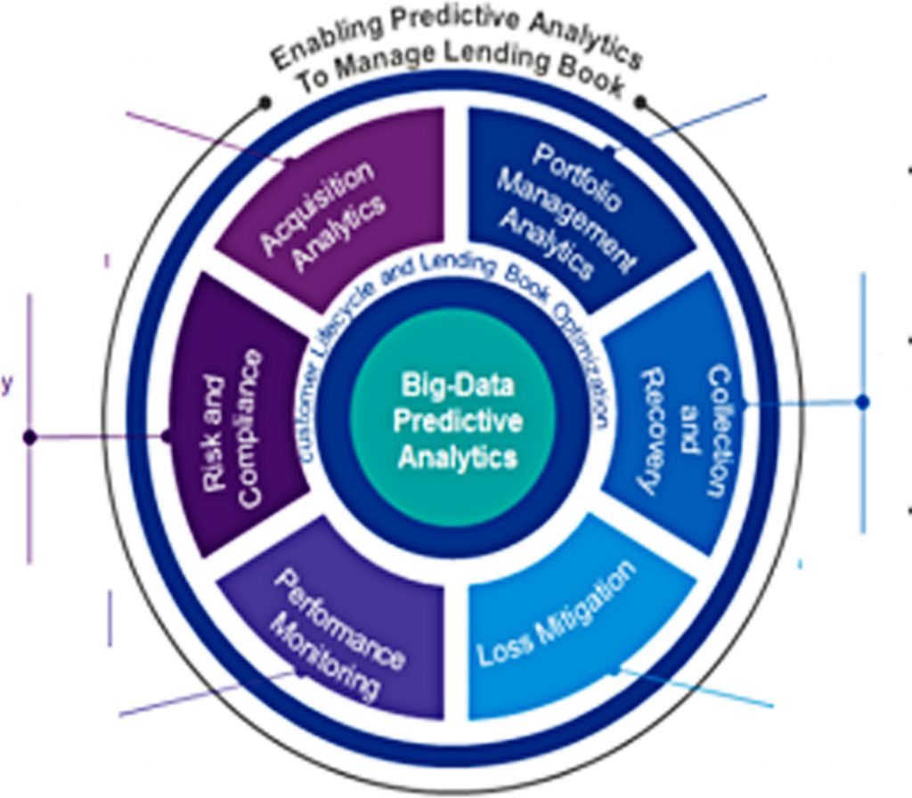 Advanced Banking Analytics Solutions