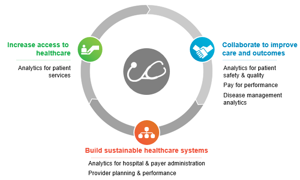 Advanced Healthcare Analytics Solutions